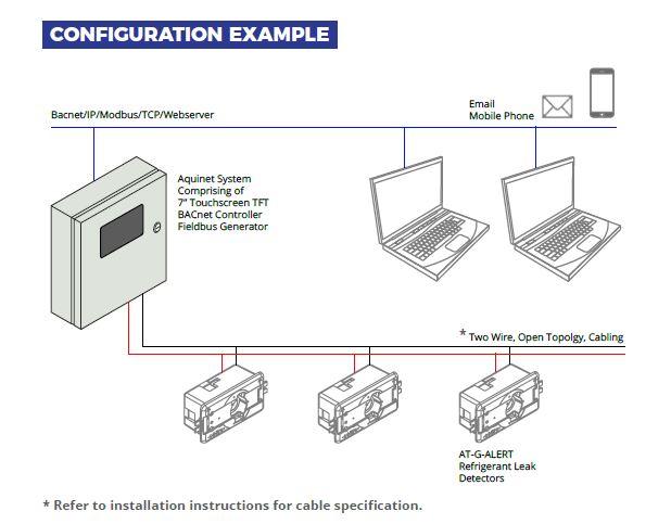 AquiNet sample configuration