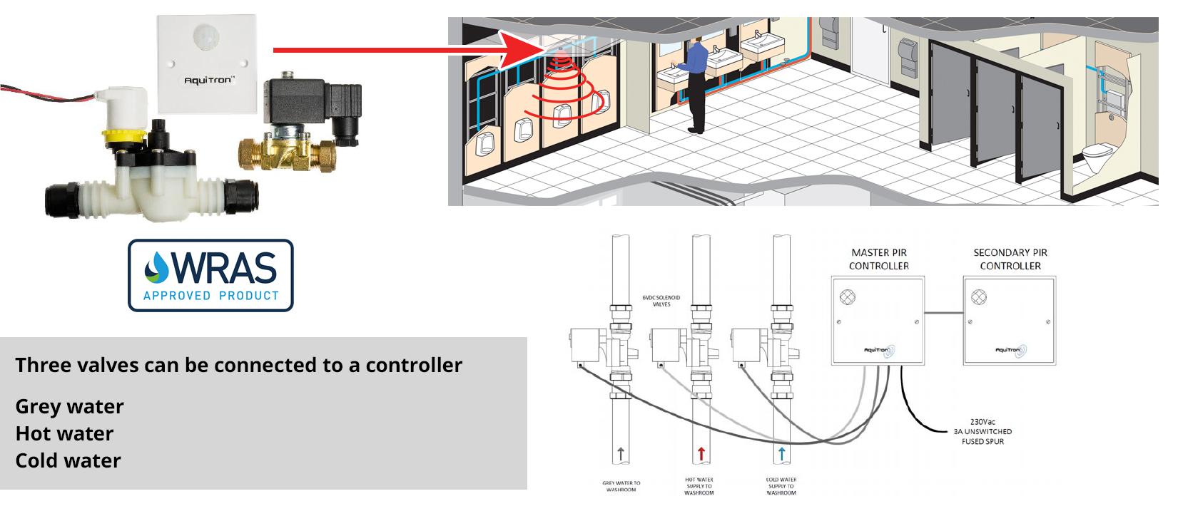 BREEAM PIR Automatic WC Water Shut-Off System, Wat 03 Water leak prevention system